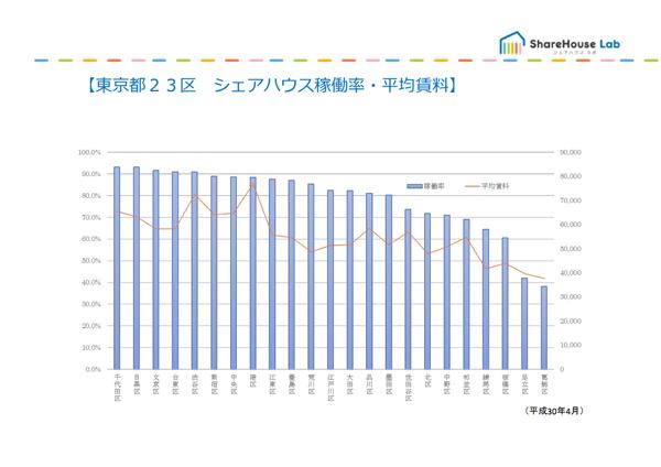 東京都内の区別稼働率(2017年時点)