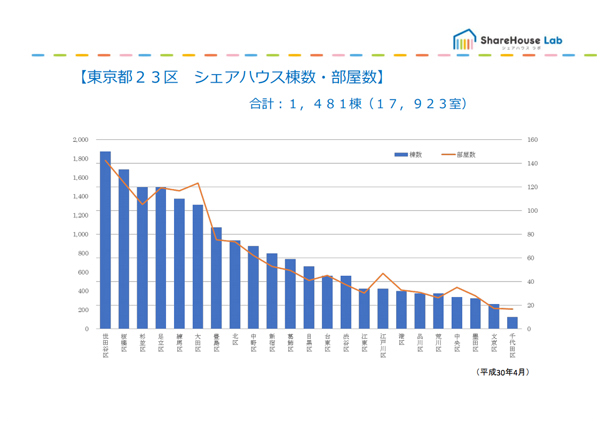 東京都内のシェアハウス件数(2017年時点)